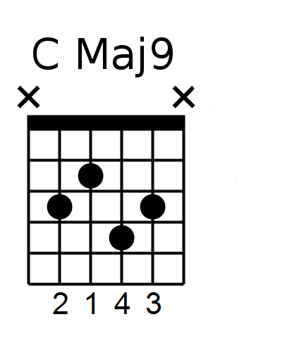 Key Of C 9th Chords Mile High Shred