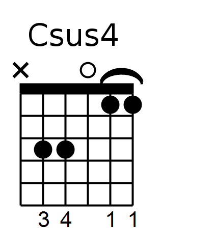 Key Of C Suspended 4th Chords Mile High Shred